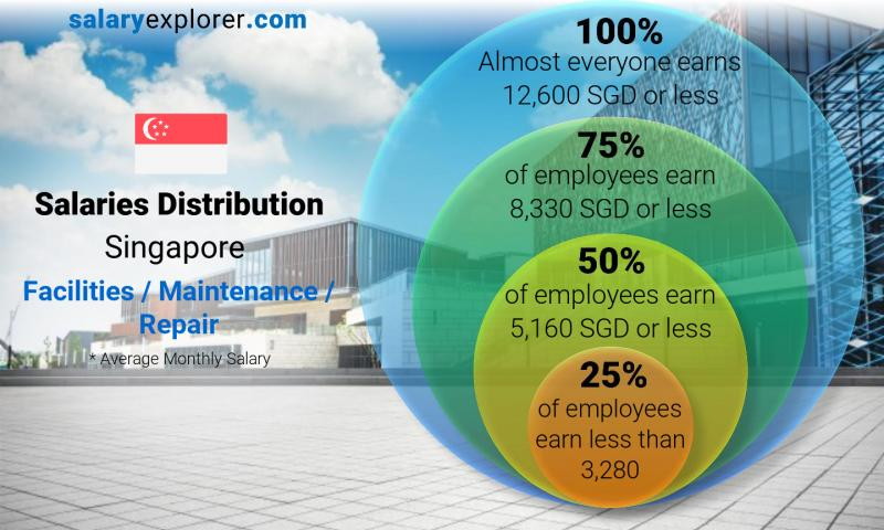 Median and salary distribution monthly Singapore Facilities / Maintenance / Repair