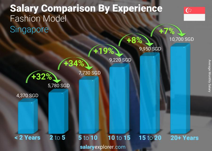 Salary comparison by years of experience monthly Singapore Fashion Model