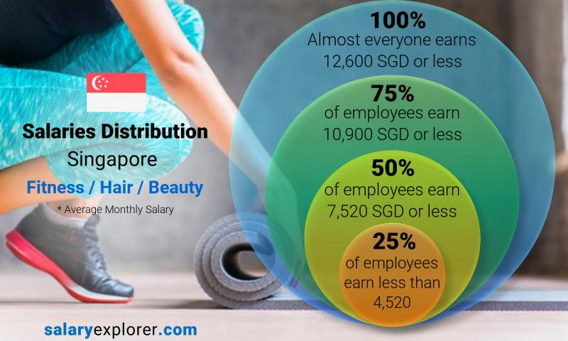 Median and salary distribution monthly Singapore Fitness / Hair / Beauty