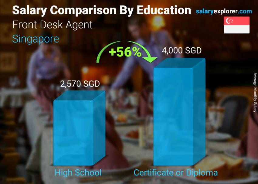 Salary comparison by education level monthly Singapore Front Desk Agent
