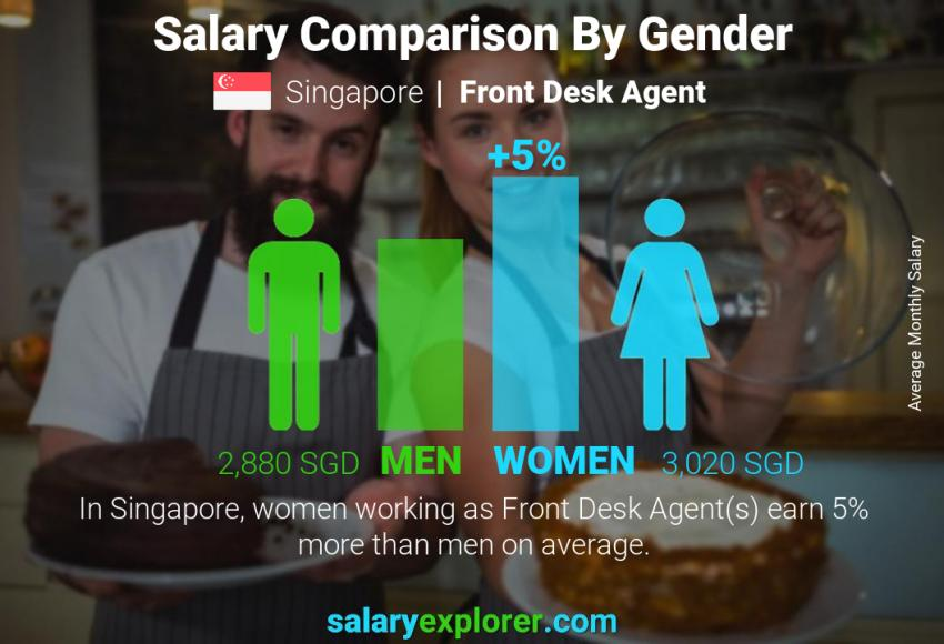 Salary comparison by gender monthly Singapore Front Desk Agent