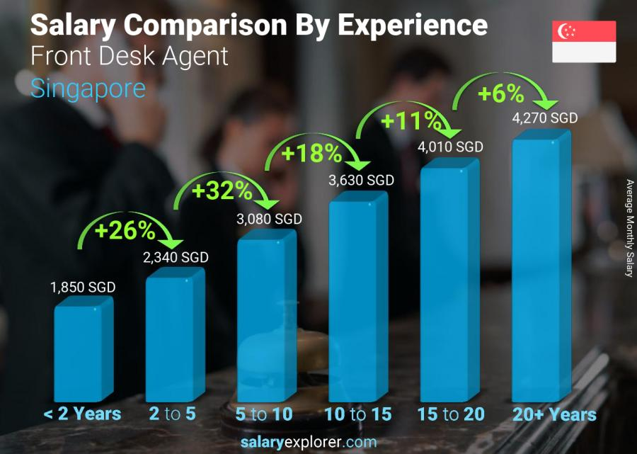 Salary comparison by years of experience monthly Singapore Front Desk Agent