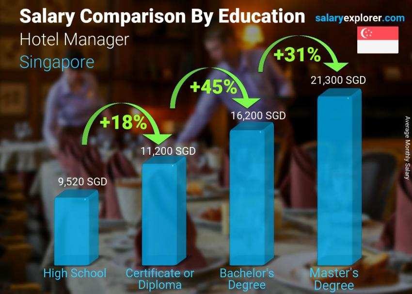 Salary comparison by education level monthly Singapore Hotel Manager