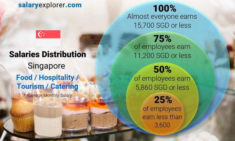 Median and salary distribution monthly Singapore Food / Hospitality / Tourism / Catering