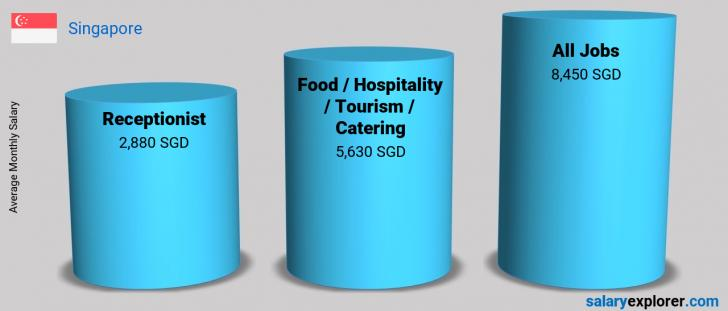 Salary Comparison Between Receptionist and Food  /Hospitality / Tourism / Catering monthly Singapore