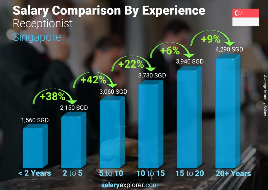 Salary comparison by years of experience monthly Singapore Receptionist