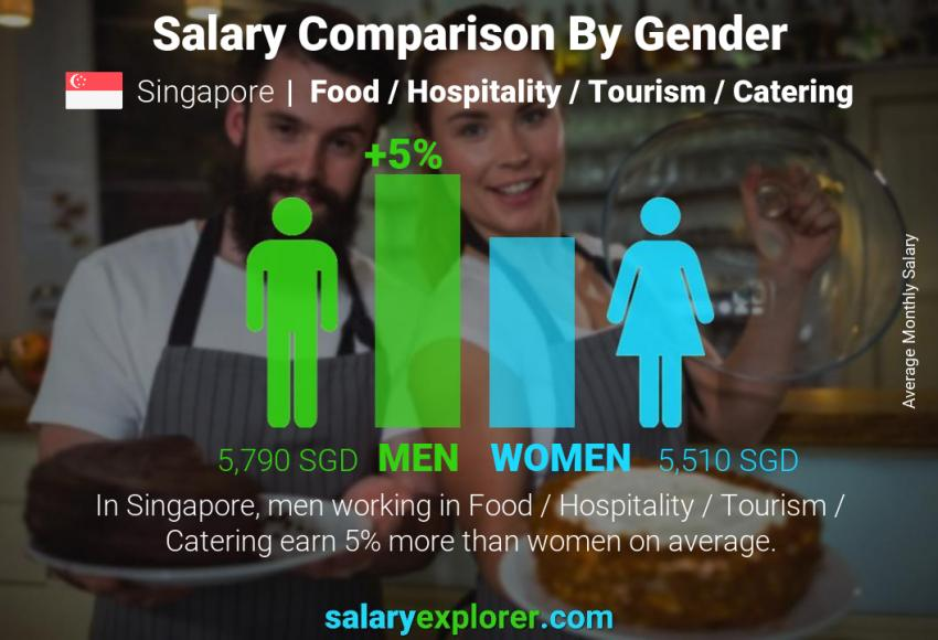 Salary comparison by gender monthly Singapore Food / Hospitality / Tourism / Catering