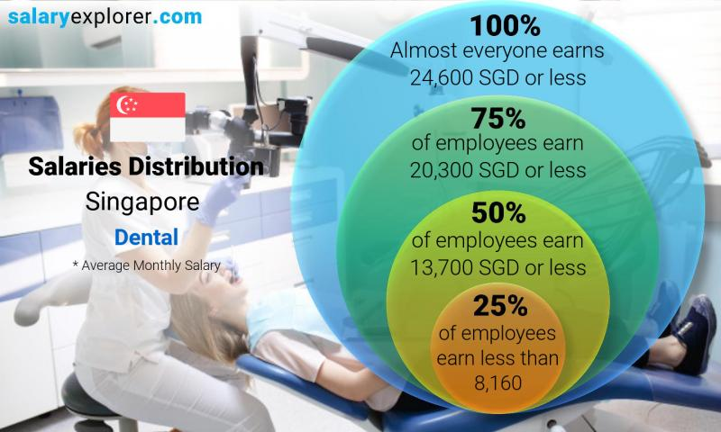 Median and salary distribution monthly Singapore Dental