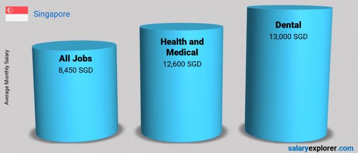 Salary Comparison Between Dental and Health and Medical monthly Singapore