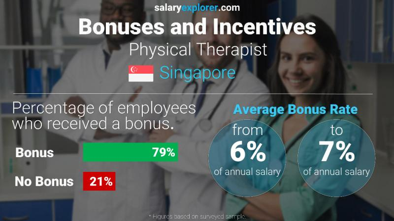 Annual Salary Bonus Rate Singapore Physical Therapist