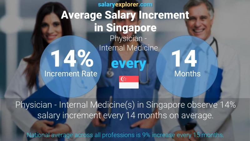 Annual Salary Increment Rate Singapore Physician - Internal Medicine