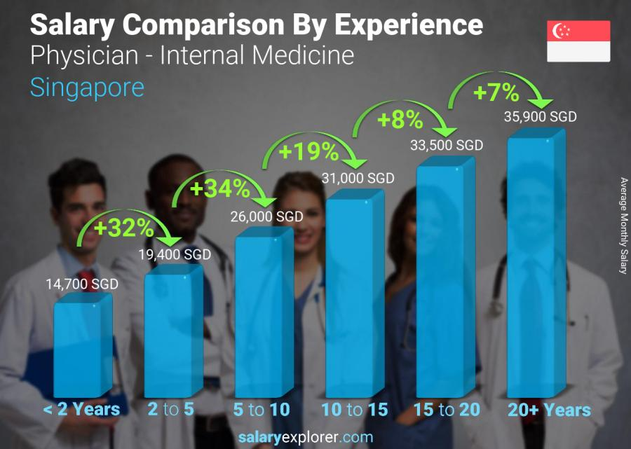Salary comparison by years of experience monthly Singapore Physician - Internal Medicine
