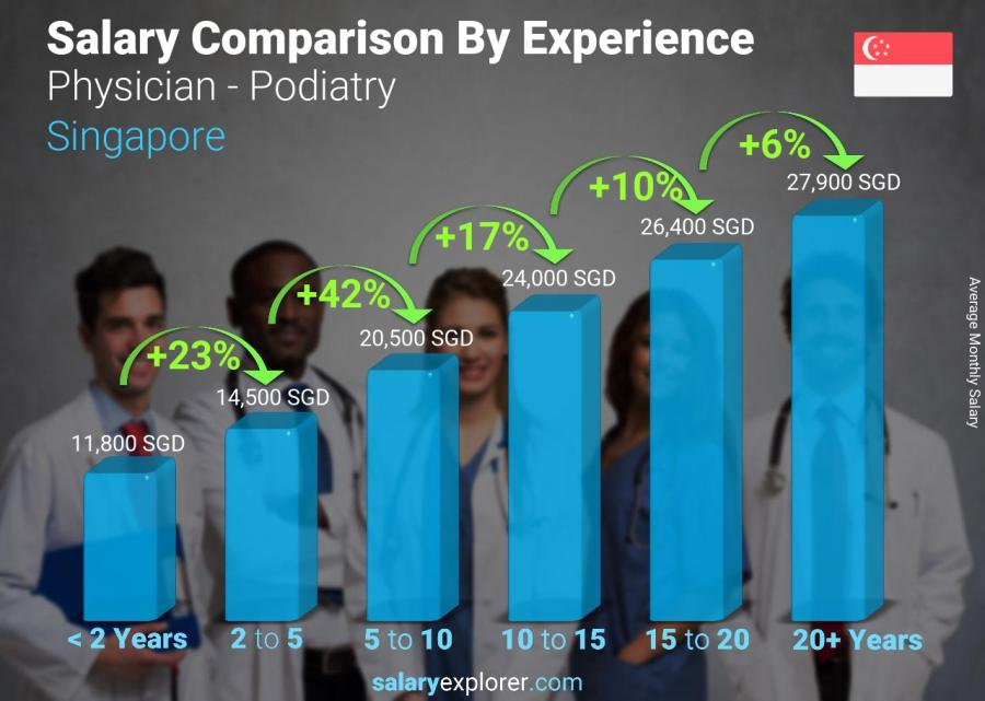 Salary comparison by years of experience monthly Singapore Physician - Podiatry