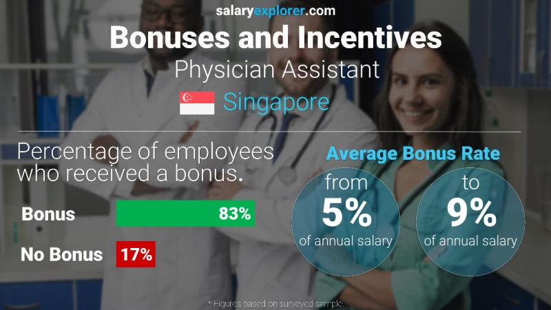 Annual Salary Bonus Rate Singapore Physician Assistant