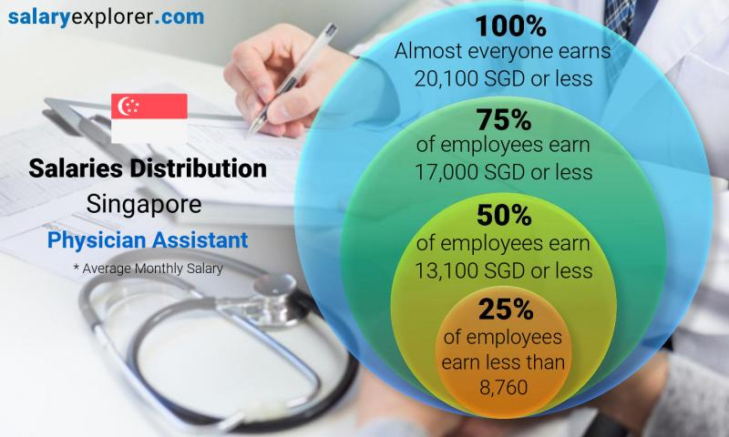 Median and salary distribution monthly Singapore Physician Assistant