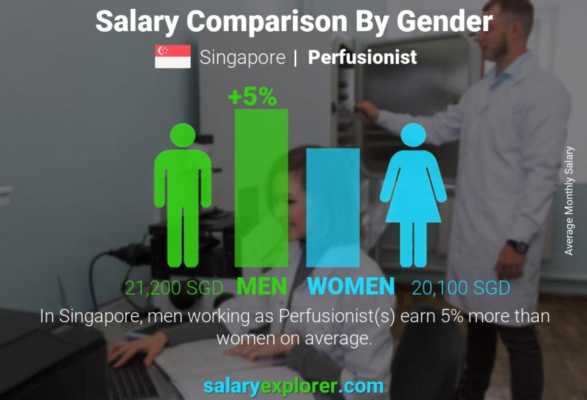 Salary comparison by gender monthly Singapore Perfusionist