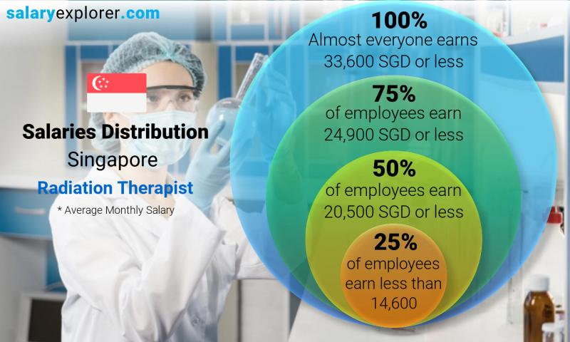 Median and salary distribution monthly Singapore Radiation Therapist