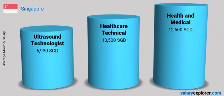 Salary Comparison Between Ultrasound Technologist and Health and Medical monthly Singapore
