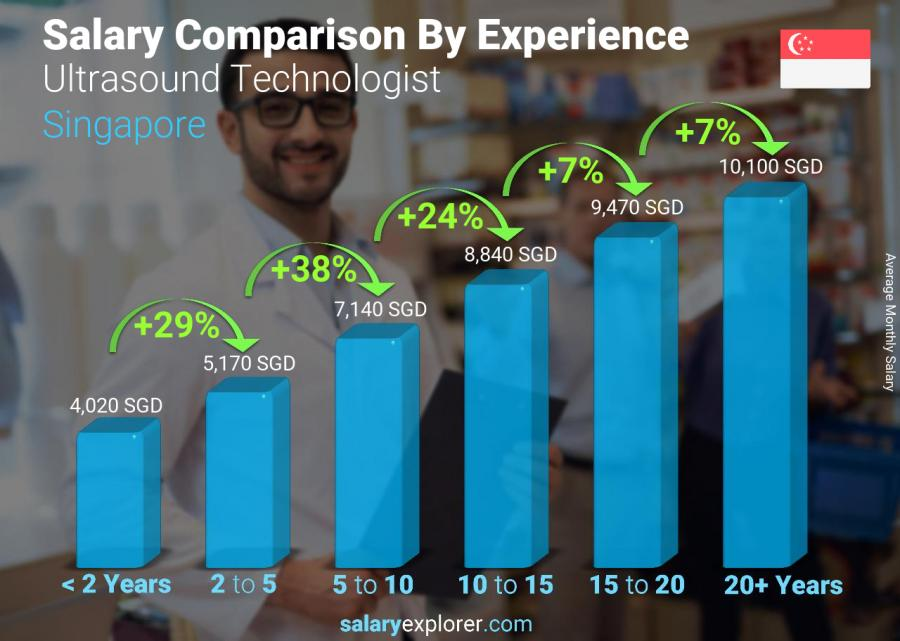 Salary comparison by years of experience monthly Singapore Ultrasound Technologist