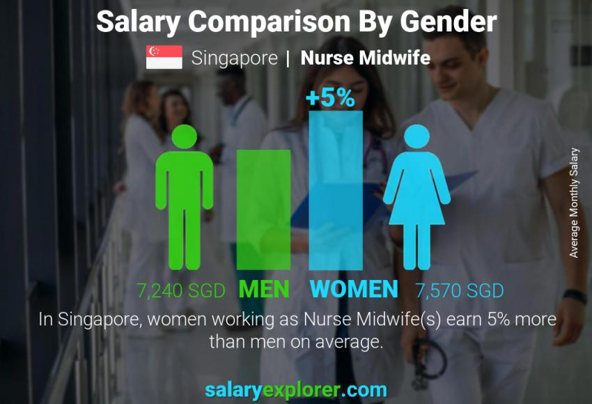 Salary comparison by gender monthly Singapore Nurse Midwife