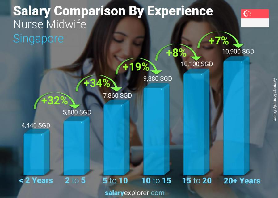 Salary comparison by years of experience monthly Singapore Nurse Midwife