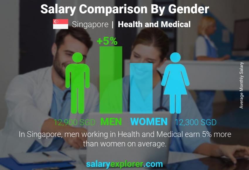 Salary comparison by gender monthly Singapore Health and Medical