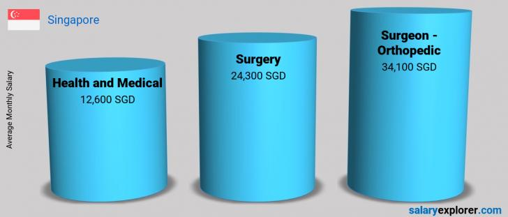 Salary Comparison Between Surgeon - Orthopedic and Health and Medical monthly Singapore