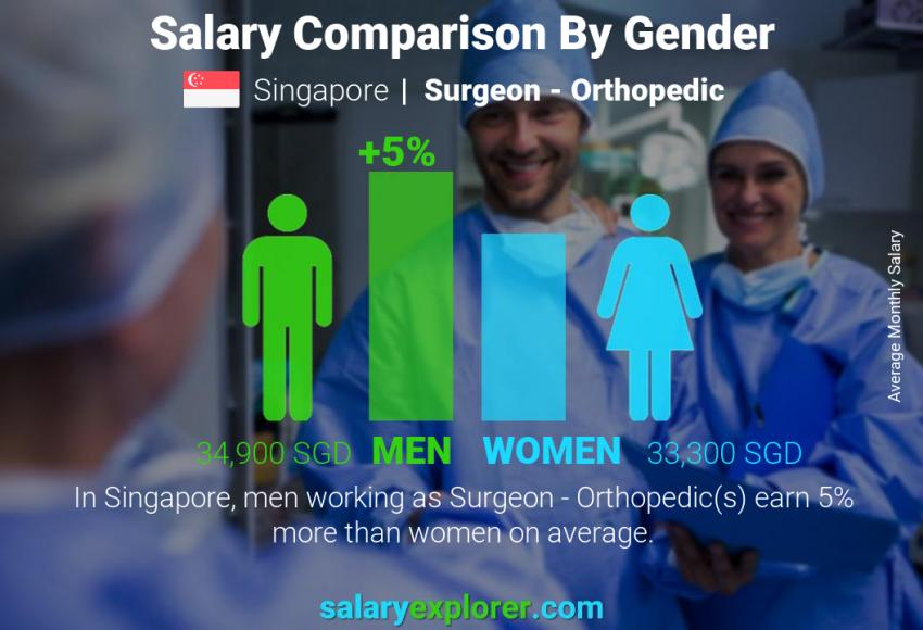 Salary comparison by gender monthly Singapore Surgeon - Orthopedic
