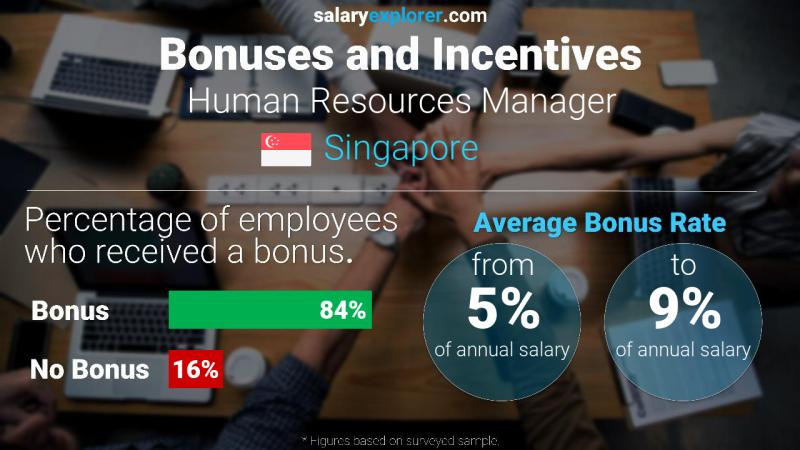 Annual Salary Bonus Rate Singapore Human Resources Manager