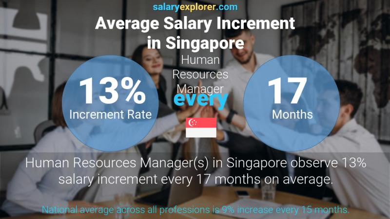 Annual Salary Increment Rate Singapore Human Resources Manager