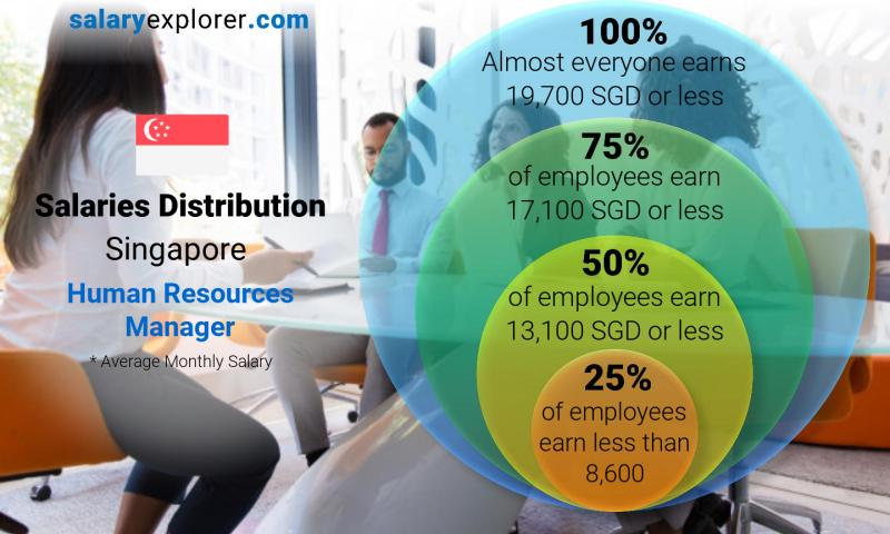 Median and salary distribution monthly Singapore Human Resources Manager