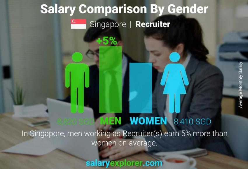 Salary comparison by gender monthly Singapore Recruiter