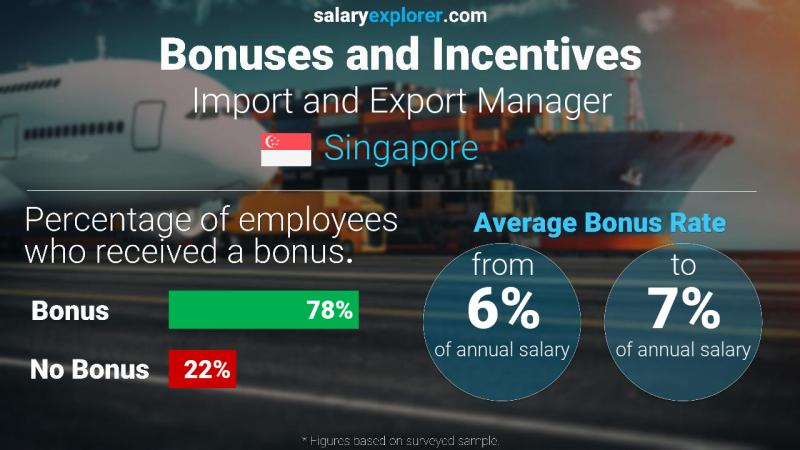 Annual Salary Bonus Rate Singapore Import and Export Manager