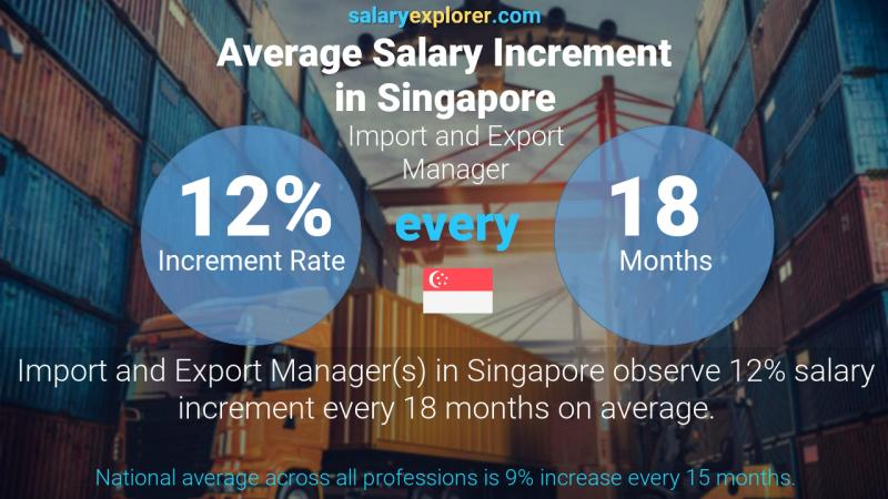 Annual Salary Increment Rate Singapore Import and Export Manager