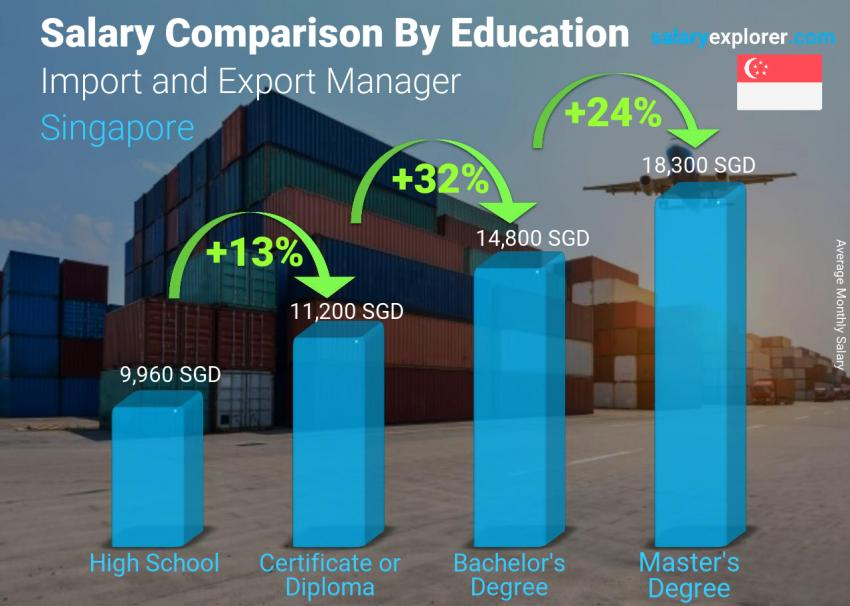Salary comparison by education level monthly Singapore Import and Export Manager