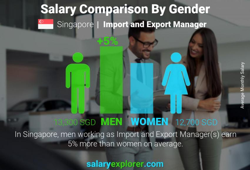 Salary comparison by gender monthly Singapore Import and Export Manager