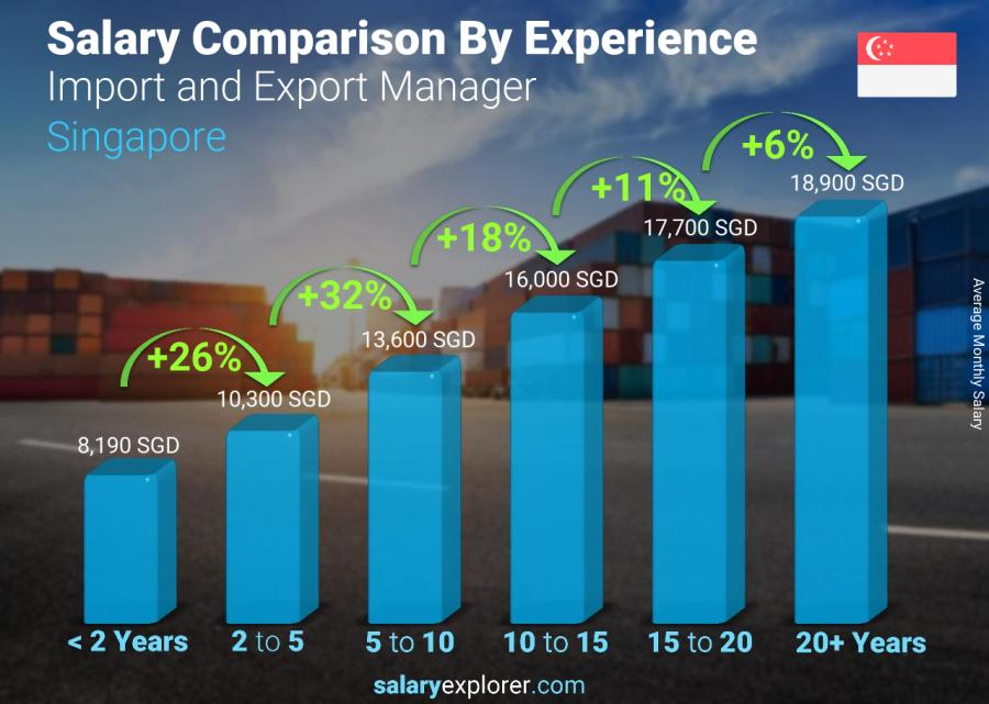 Salary comparison by years of experience monthly Singapore Import and Export Manager