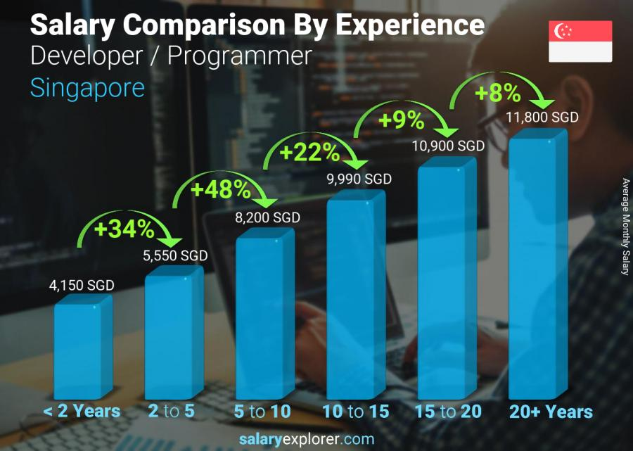 Developer Programmer Average Salary In Singapore 2020 The Complete Guide