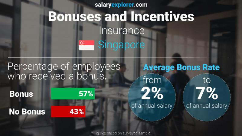 Annual Salary Bonus Rate Singapore Insurance