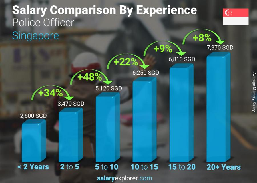 Salary comparison by years of experience monthly Singapore Police Officer