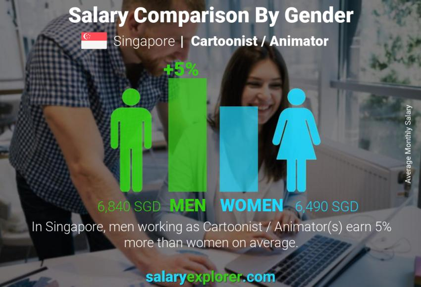 Salary comparison by gender monthly Singapore Cartoonist / Animator