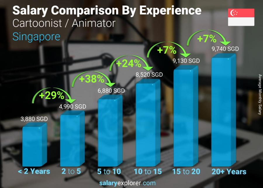 Salary comparison by years of experience monthly Singapore Cartoonist / Animator