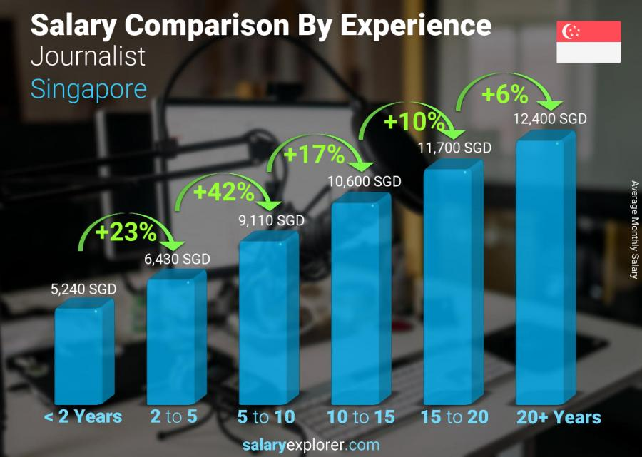 Salary comparison by years of experience monthly Singapore Journalist