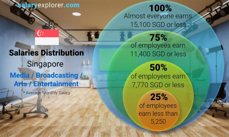 Median and salary distribution monthly Singapore Media / Broadcasting / Arts / Entertainment