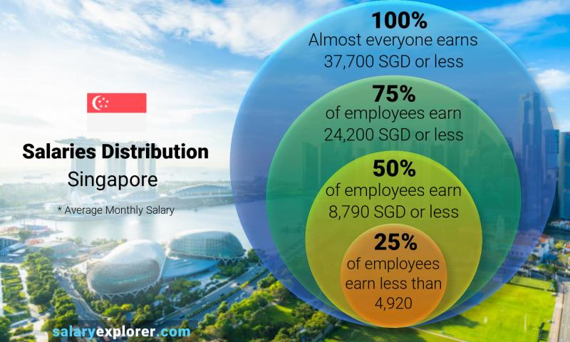 Average Salary In Singapore 2020 The Complete Guide