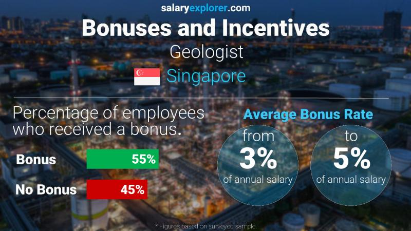 Annual Salary Bonus Rate Singapore Geologist