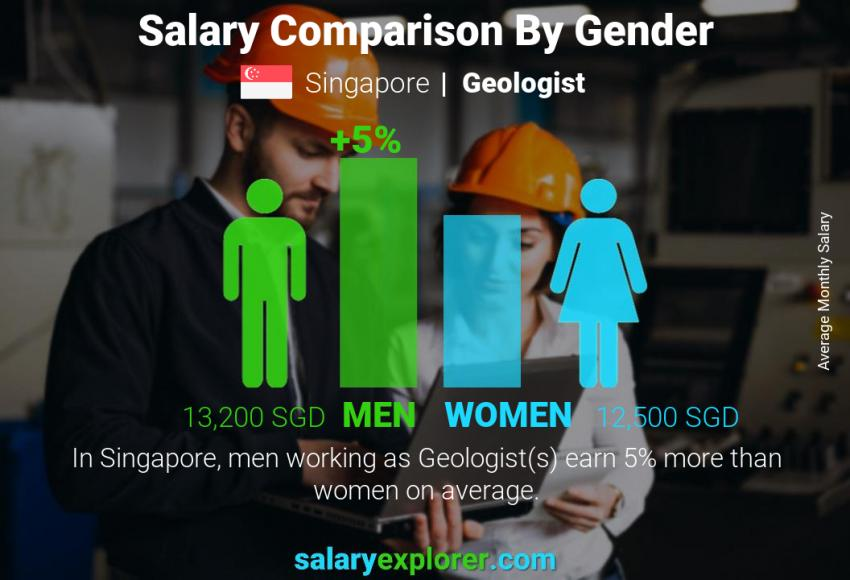 Salary comparison by gender monthly Singapore Geologist