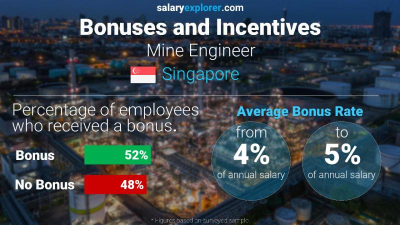 Annual Salary Bonus Rate Singapore Mine Engineer