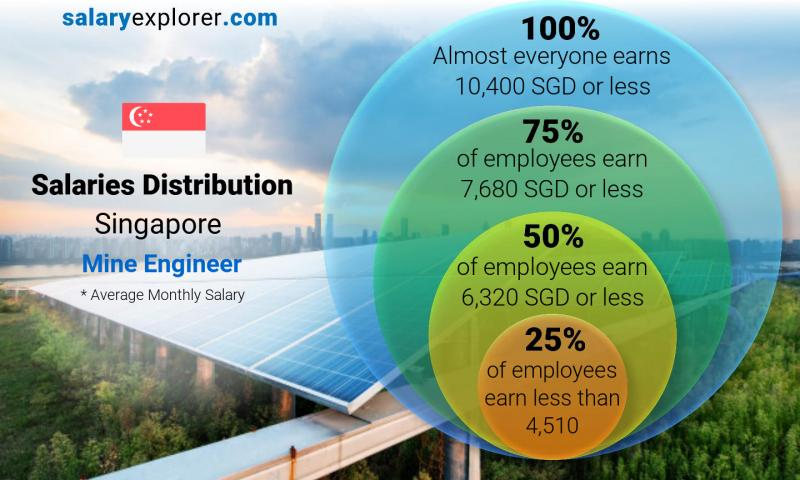 Median and salary distribution monthly Singapore Mine Engineer