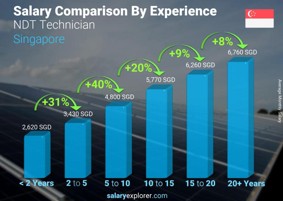 Salary comparison by years of experience monthly Singapore NDT Technician
